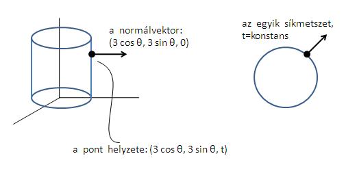 felületi integrál példák