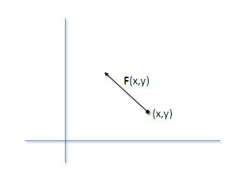 vektormező